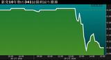 新発10年債利回り1.29