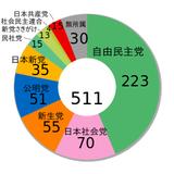 1993年 衆議院総選挙