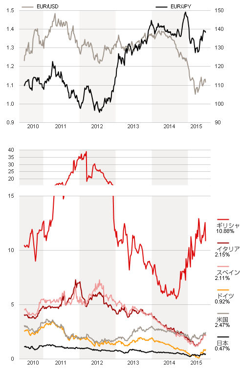 為替と各国の国債利回り-2015.jpg