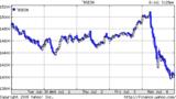 インドSENSEX指数20090706 5d