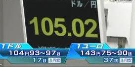 12.27 一時1ドル105円台