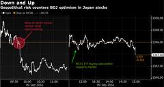 9.9 nikkei