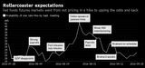 Probability of one rate hike by Sept,meeting
