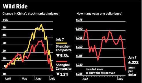 上海市場暴落2015