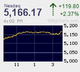 2016.11.07NAS+119.80