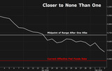 米債2016