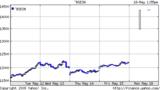 インドSNSEX指数20090518 5d