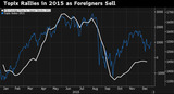 Topix Rallies in 2015 as Foreigners Sell