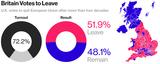 英国国民投票開票結果