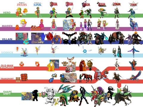 tipos-personajes-the-legend-of-zelda