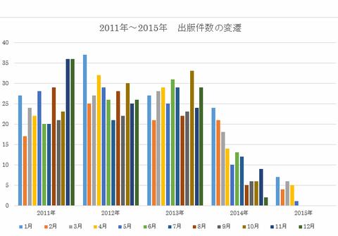 グラフ出版件数