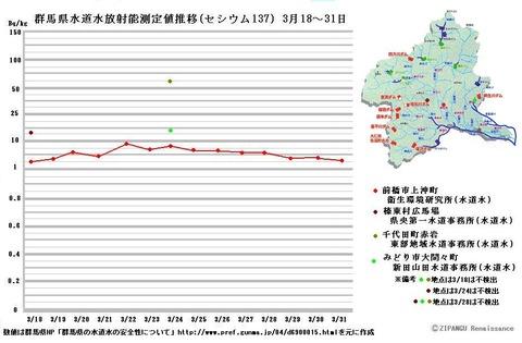 群馬県 汚染 水道水 放射能 ヨウ素131