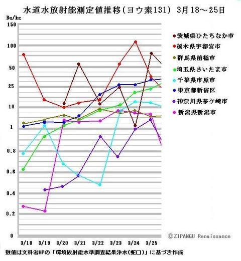 福島第一原発事故 水道水 放射能 関東