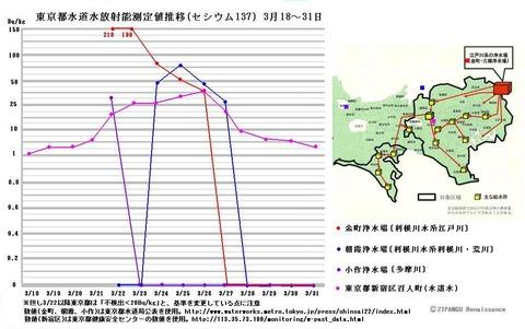 東京都 汚染 水道水 放射能 ヨウ素131