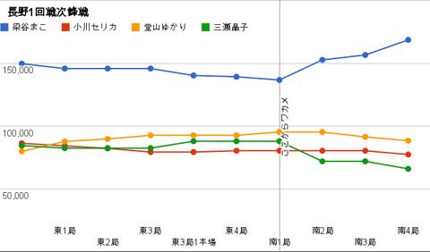長野1回戦次鋒戦 グラフ