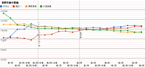 長野決勝中堅戦 グラフ