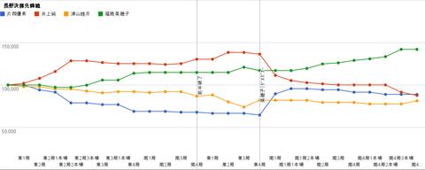 長野決勝先鋒戦 グラフ
