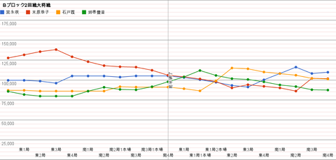 Bブロック2回戦大将戦 グラフ
