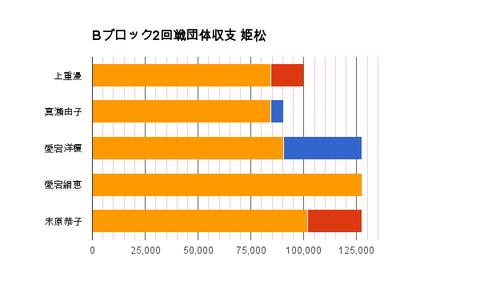 Bブロック2回戦団体収支 姫松