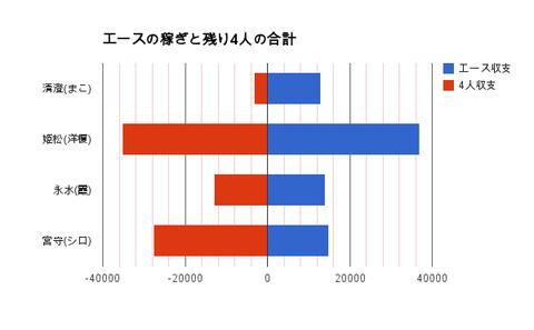 エース収支 グラフ