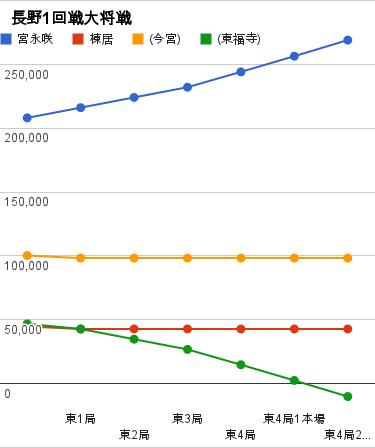 長野1回戦大将戦 グラフ