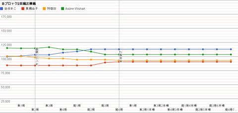 Bブロック2回戦次鋒戦 グラフ