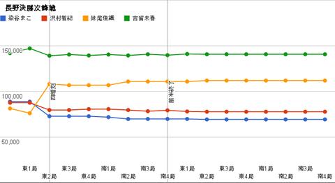 長野決勝次鋒戦 グラフ