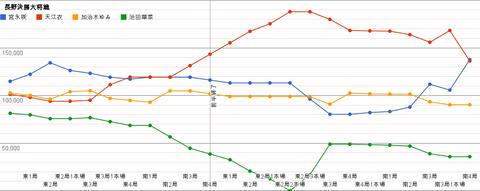 長野決勝大将戦 グラフ