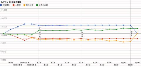 Bブロック2回戦先鋒戦 グラフ
