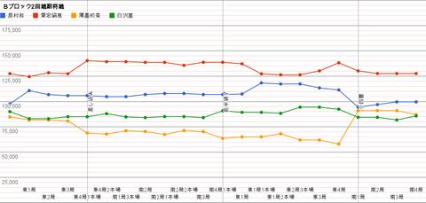 Bブロック2回戦副将戦 グラフ