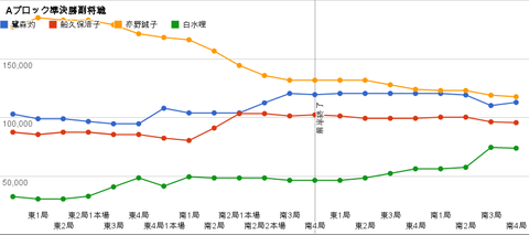 Aブロック準決勝副将戦 グラフ