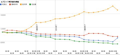 Aブロック準決勝先鋒戦 グラフ