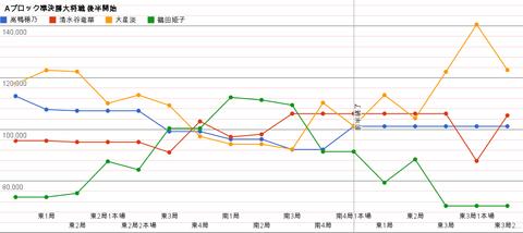後半戦 グラフ