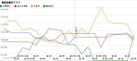 暫定グラフ