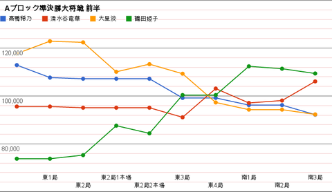 Aブロック準決勝大将戦 グラフ
