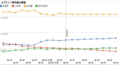 Aブロック準決勝次鋒戦 グラフ