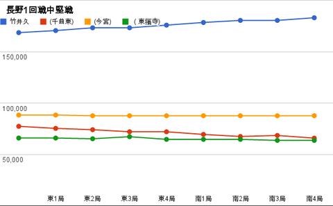 長野1回戦中堅戦 グラフ