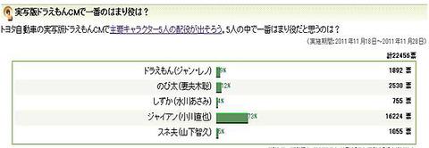 Yahoo!ニュース 意識調査実写版ドラえもんCMで一番のはまり役は