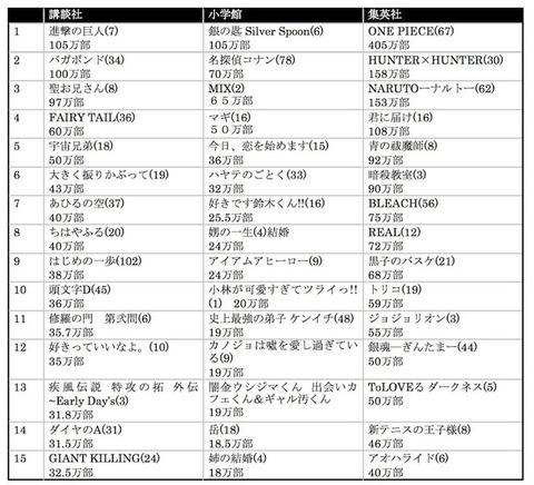 manga-oote3-rank
