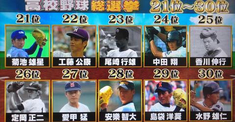 高校野球総選挙2019順位結果 (1)