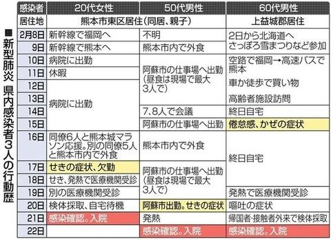 福岡コロナウイルス感染したコンサートはどこ (2)
