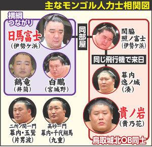 日馬富士事件の真相1