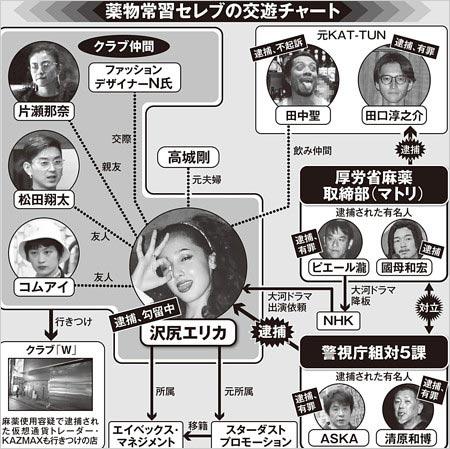 サンジャポ薬物芸能人誰 (2)