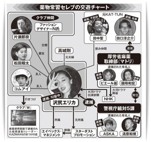 沢尻エリカ 夜友 芸能人 (3)