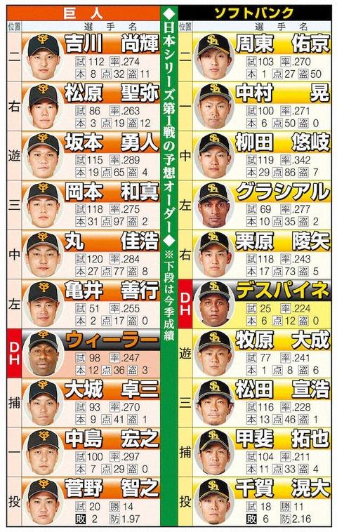 日本シリーズ2020は京セラでなぜ (3)