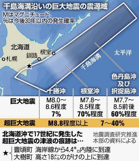 超巨大地震 北海道沖