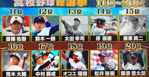 高校野球総選挙2019順位結果 (3)