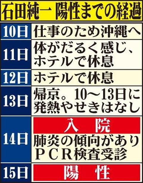 石田純一ゴルフ場北関東 (1)
