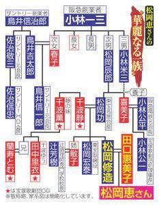 松岡修造の長女 宝塚芸名 (1)