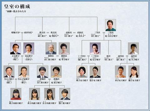 皇室の構成図